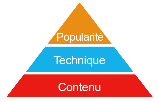 pyramide du referencement
